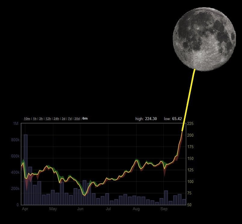 Bitcoin chart going to the moon!